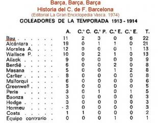Gabriel Bau. Máximo goleador del F.C.Barcelona de la temporada 1913-14